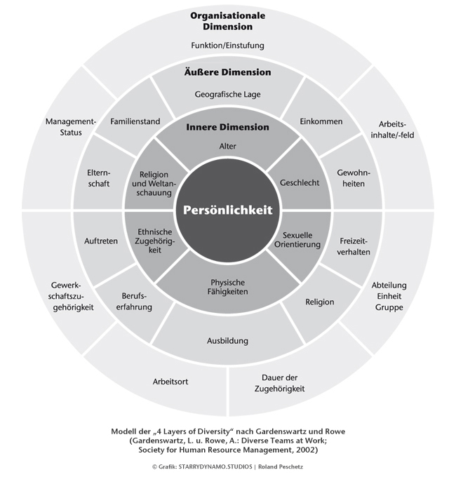 4 layers of diversity From diverse teams at work, gardenswartz & rowe (irwin, 1994) internal dimensions and external dimensions are adapted from marilyn loden and judy rosener, workforce america.